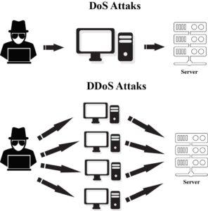 تفاوت حمله DDoS با DoS